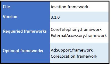 IOS integration details