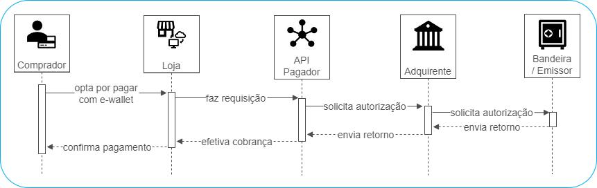 Fluxo E-Wallet