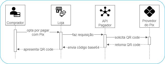 Fluxo Geração QR Code Pix