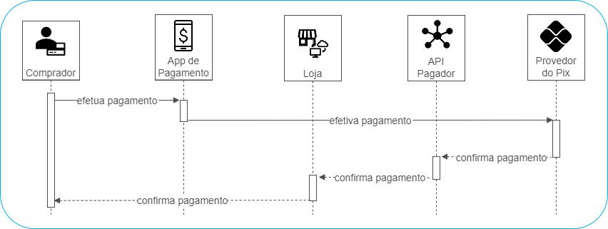 Fluxo Pagamento QR Code Pix