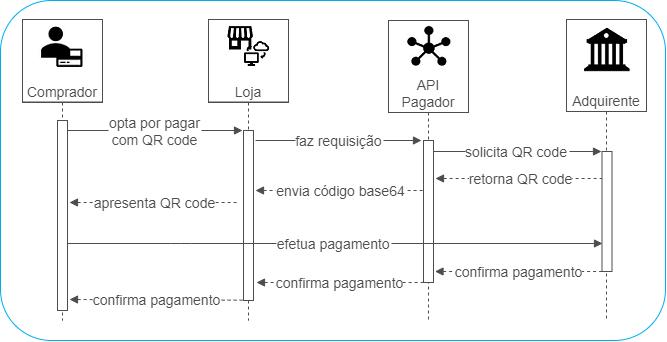 Fluxo QR Code